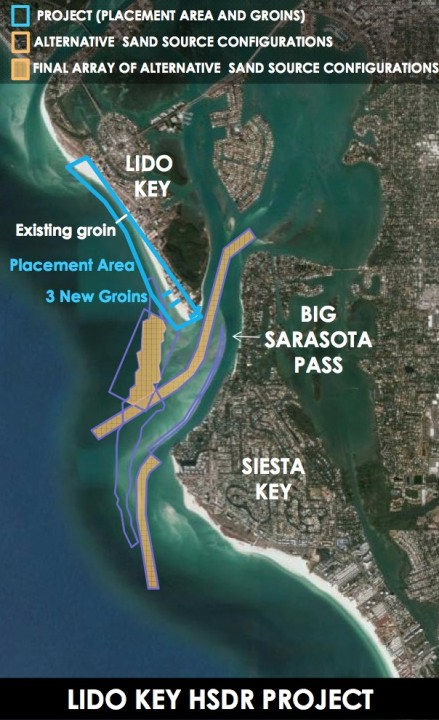 A graphic presented to the County Commission this week shows facets of the proposed Lido Renourishment Project. Image courtesy Sarasota County