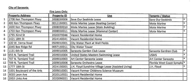 A City of Sarasota list shows all the pieces of property on which Sarasota County originally proposed to levy assessments. Image courtesy City Attorney's Office