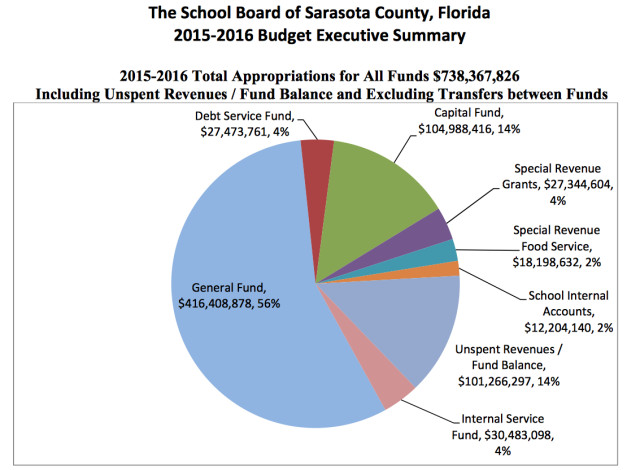 A pie chart shows how total appropriations will be divided up for the School Board's Fiscal Year 2016 budget. Image courtesy Sarasota County School Board