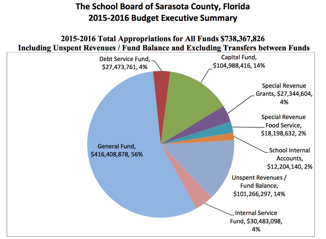 School board budget up about 5 percent for the 2016 fiscal year a pie chart shows how total appropriations will be divided up for the school boards fiscal nvjuhfo Image collections