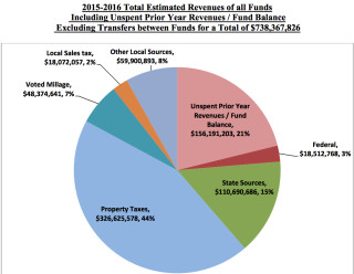 A pie chart shows the sources of the Sarasota County School District's projected revenues for the 2016 fiscal year. Image courtesy Sarasota County School Board
