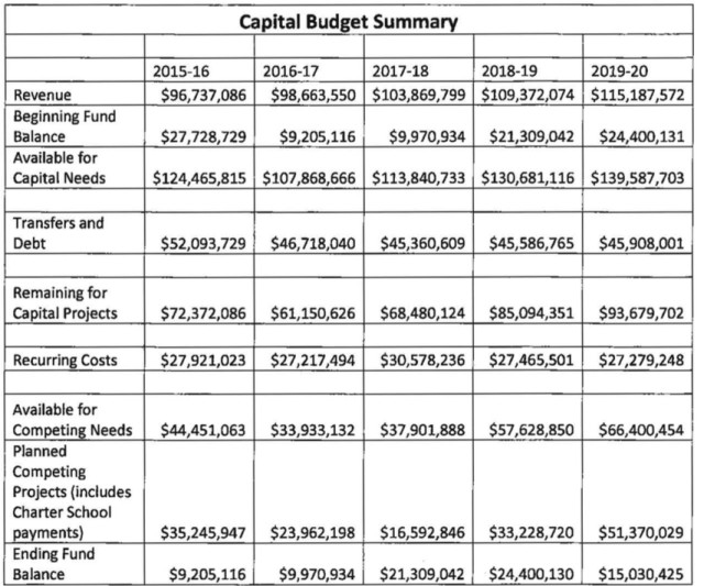 The Sarasota School District's capital budget summary for the next five years, as presented in August. Image courtesy school district