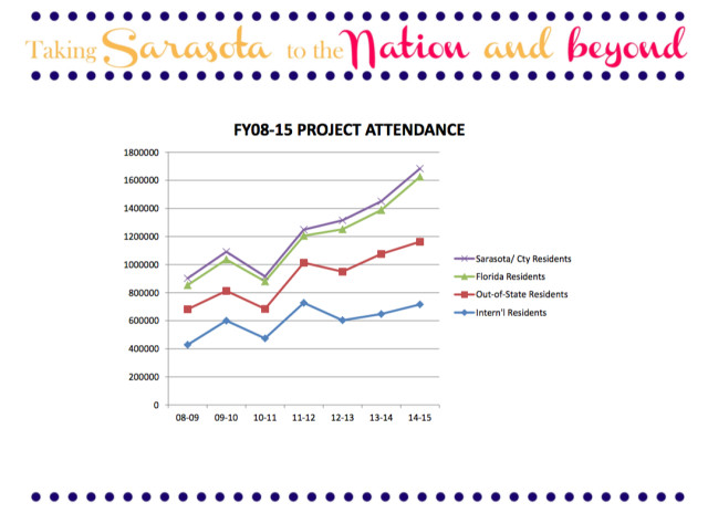 A chart shows the rise in tourist participation in arts and cultural events. Image courtesy Sarasota County