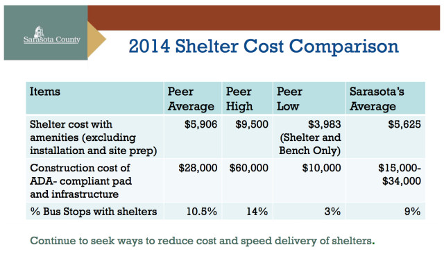 A 2014 graphic compared bus shelter costs. Image courtesy Sarasota County