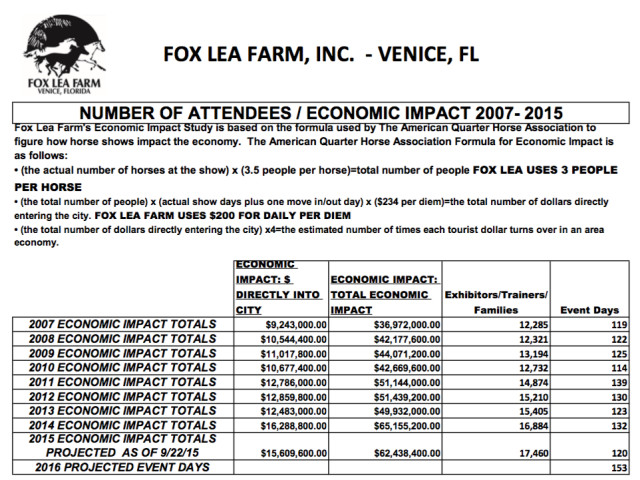 The Fox Lea Farm website offers this chart showing its economic impact over the past several years. Image courtesy Sarasota County
