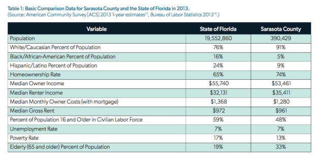 The 2015 Florida Housing Coalition Report provided these homeownership statistics. Image courtesy Gulf Coast Community Foundation