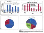 SHIFTS program statistics for BCC Nov. 17 2015