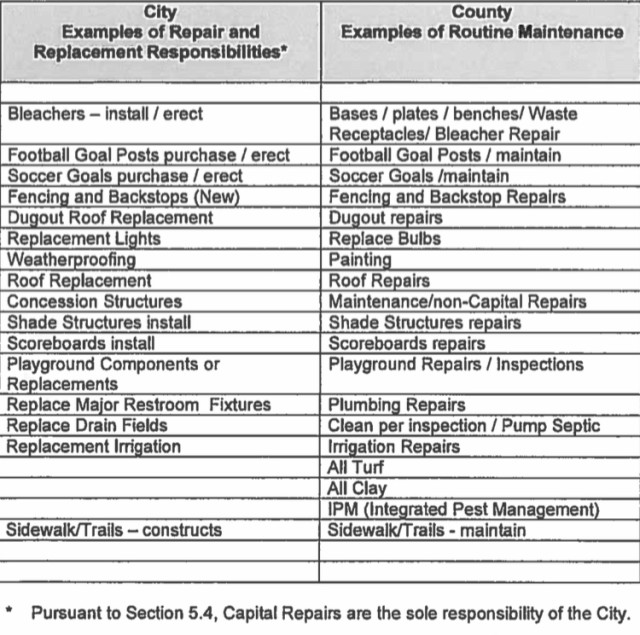 A chart shows repairs and maintenance work the county has performed for the City of Venice parks. Image courtesy Sarasota County