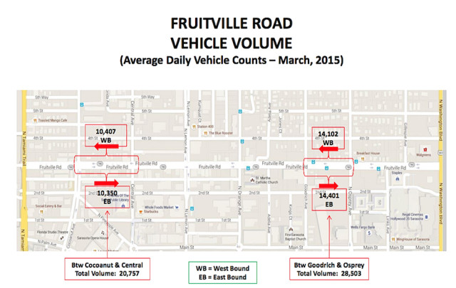 A City of Sarasota graphic shows traffic counts on Fruitville Road in March 2015. Image courtesy City of Sarasota
