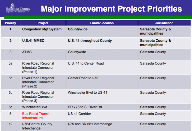 A chart shows top county priorities for Major Improvement Programs. Image courtesy Sarasota County
