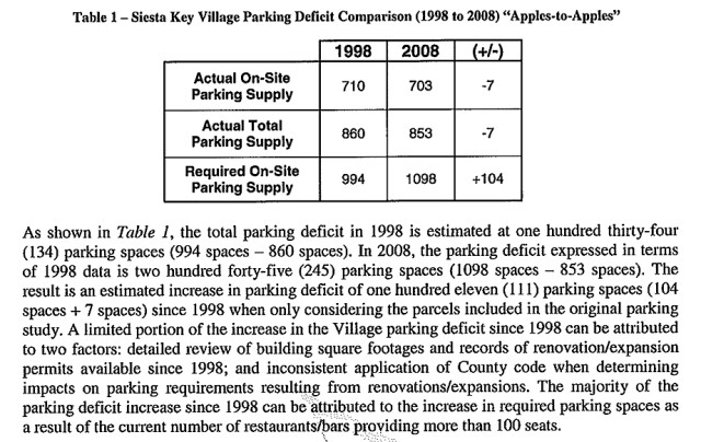 A section of the 2008 parking study draft explains the parking deficit in Siesta Village. Image courtesy Sarasota County