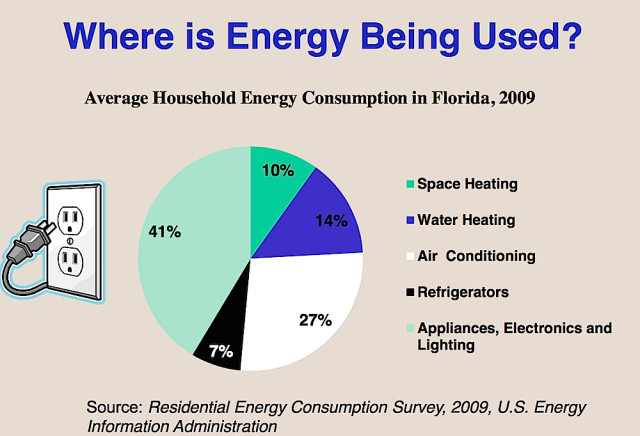 A pie chart shows how home energy demand is divvied up. Image courtesy Sarasota County