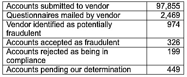 The Property Appraiser's Office provided this data to the county administrator last week, reflecting homestead fraud investigations. Image courtesy Sarasota County