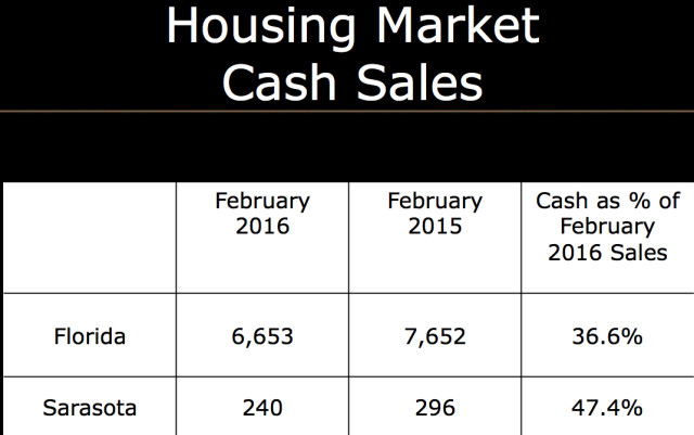 A graphic compares cash sales of homes in Florida and in Sarasota. Image courtesy University of Central Florida