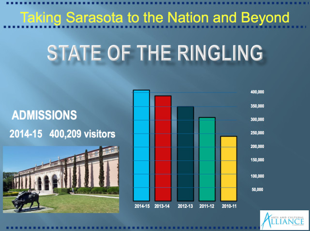 A graphic compares shows total attendance at the Ringling Museum over the past several years. Image courtesy Sarasota County