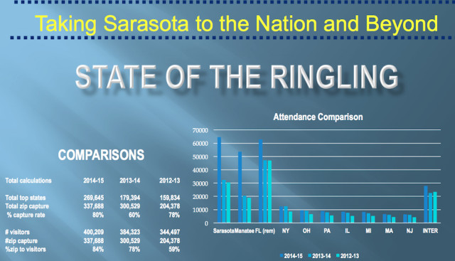 A chart shows attendance trends at the Ringling Museum. Image courtesy Sarasota County