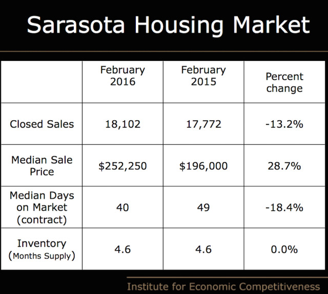 A graphic shows data about the Sarasota housing market. Image courtesy University of Central Florida
