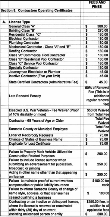 A chart included in the resolution lists a variety of fines. Image courtesy Sarasota County