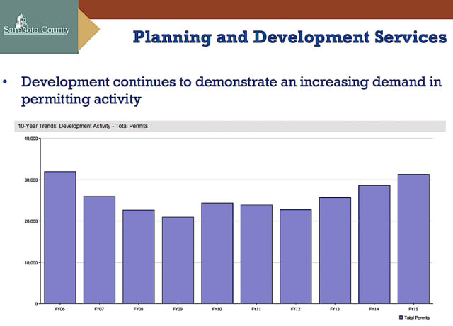 A graphic shows the increase in building permit activity over the past 10 fiscal years. Image courtesy Sarasota County