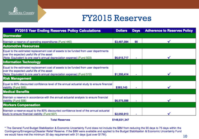 A chart shows the remainder of the county's reserve funds, as of this week. Image courtesy Sarasota County