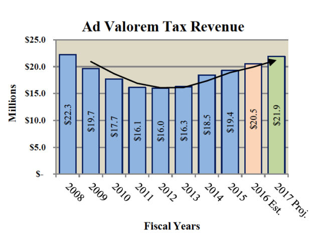 A chart shows the changes in ad valorem tax revenue through the years for the City of Sarasota. Image courtesy City of Sarasota