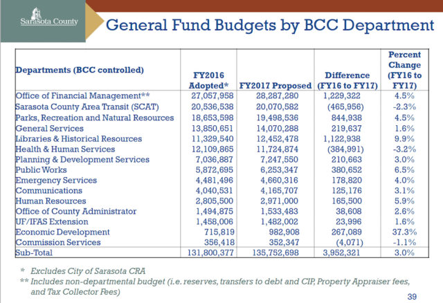 A chart shows department budget comparisons. Image courtesy Sarasota County