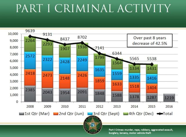 A chart shows the decrease in Part 1 crime since 2008. Image courtesy Sheriff's Office