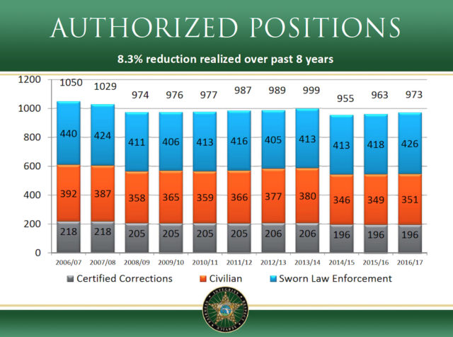 A chart shows staffing changes over the years for the Sheriff's Office. Image courts Sheriff's Office