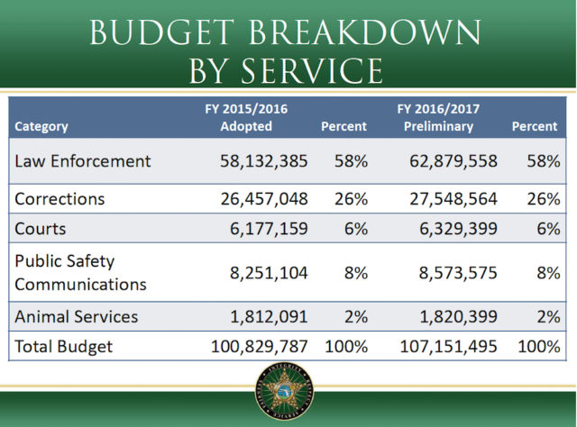 A chart shows changes in the Sheriff's Office's budget from the current fiscal year to FY17. Image courtesy Sheriff's Office