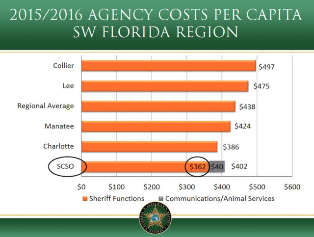 A graphic shows the Sarasota County Sheriff's Office (SCSO) costs per capita in unincorporated Sarasota County. Image courtesy Sheriff's Office