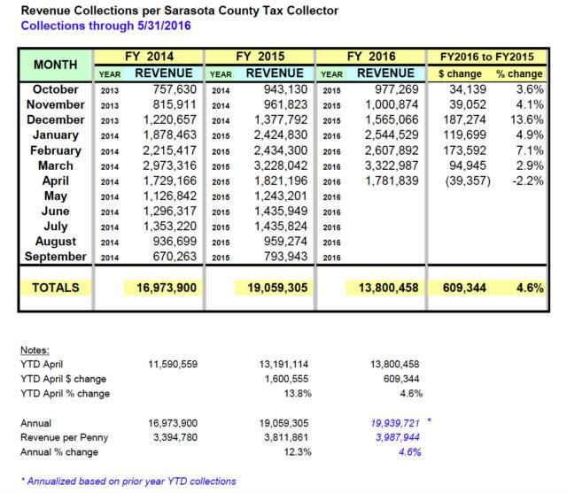 A chart compares Tourist Development Tax revenue collections. Image courtesy Sarasota County