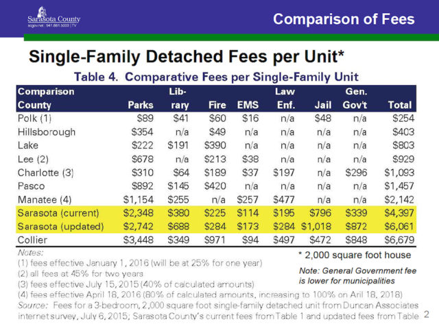 A chart compares impact fee levels among counties without mobility and school fees. Image courtesy Sarasota County