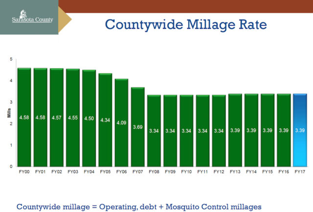 A chart shows the county's millage rates from the 2000 fiscal year through FY2017. Image courtesy Sarasota County