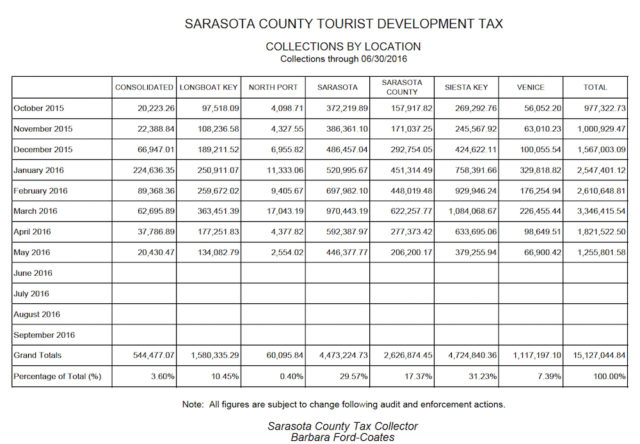 This chart shows the latest data comparing locations in their collections of Tourist Development Tax revenue. Image courtesy Sarasota County Tax Collector's Office