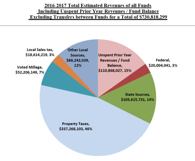 A pie charts shows total revenues by category. Image courtesy School Board