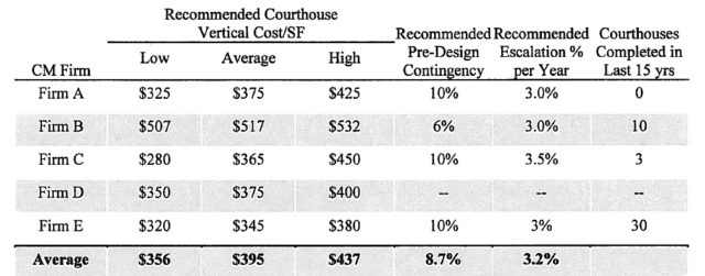Vertical construction costs for South County Courthouse for BCC July 6 2016