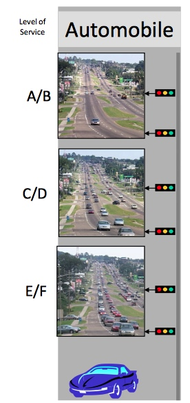 An FDOT graphic shows the differences between levels of service on roads. Image from FDOT