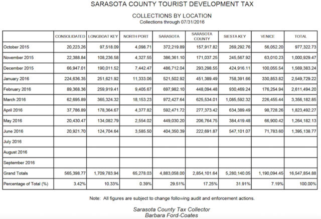 The Tax Collector's Office provided this comparison of collections by location, through July 31. Image courtesy Sarasota County Tax Collector's Office