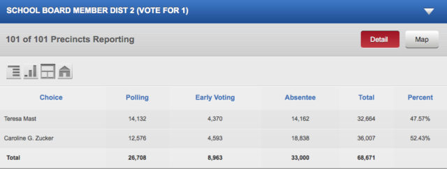 A chart shows another comparison of the votes cast in the Zucker/Mast race. Image courtesy Supervisor of Elections