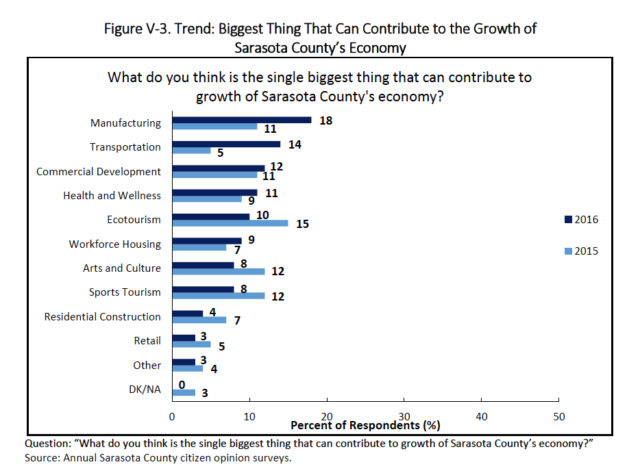 This chart ranks answers relating to means of helping the county grow. Image courtesy Sarasota County