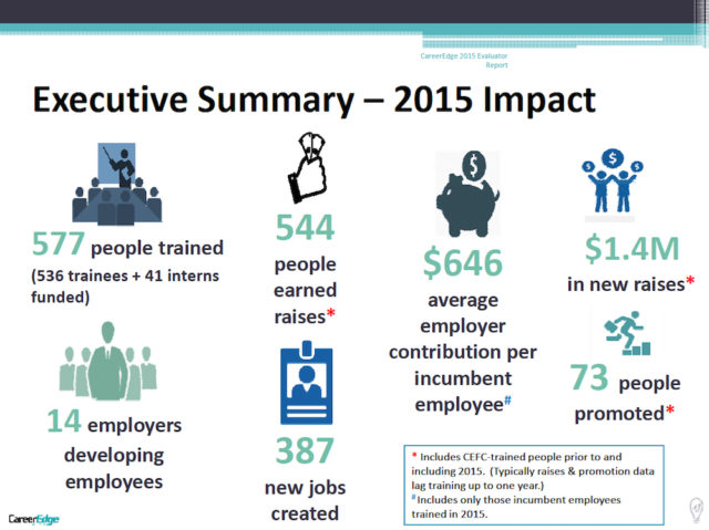 A graphic shows results of CareerEdge efforts in 2015. Image courtesy CareerEdge