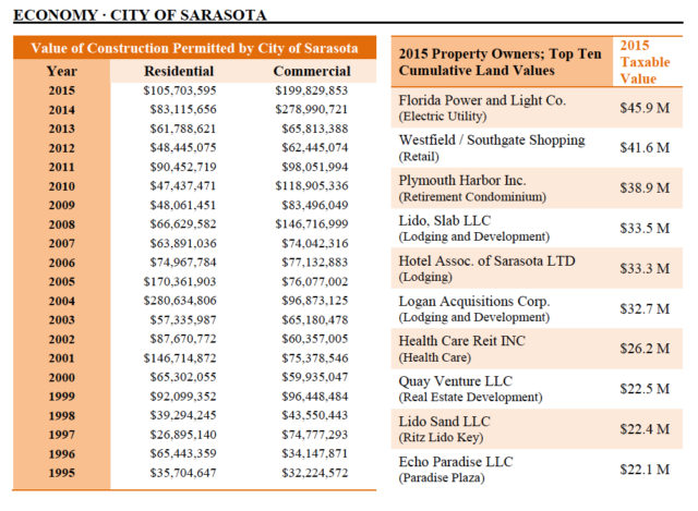 The 2017 city budget documents includes these figures. Image courtesy City of Sarasota
