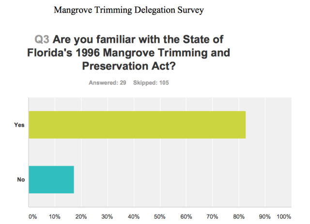 Respondents to an online county survey about mangroves answered this question. Image courtesy Sarasota County