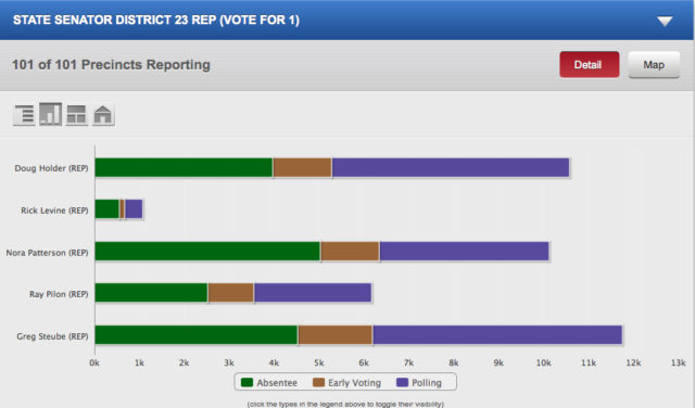 A graphic compares the casting of ballots in the race for the State Senate District 23 race, won by Rep. Greg Steube. Image courtesy Supervisor of Elections