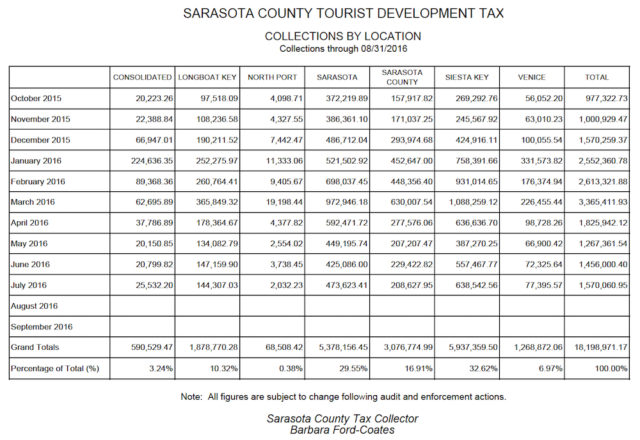 A chart compares Tourist Development Tax collections by location. Image courtesy Sarasota County Tax Collector's Office