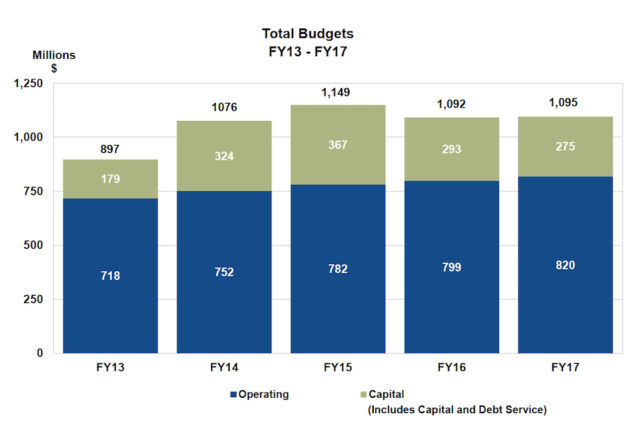 A graphic compares county budgets over the past five fiscal years. Image courtesy Sarasota County