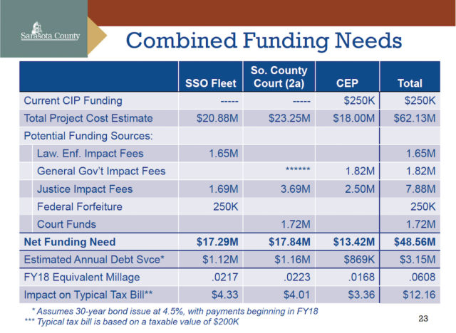 A chart shows projected total funding needs for the three projects. Image courtesy Sarasota County