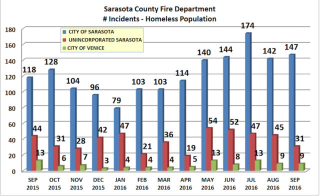 A chart shows data about medical calls for assistance from homeless individuals during the 2016 fiscal year. Image courtesy Sarasota County