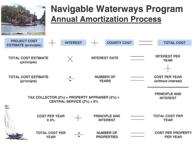A chart explains the annual amortization process for waterways maintenance projects. Image courtesy Sarasota County