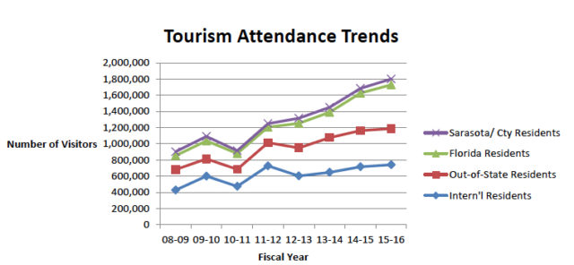 A graph shows the continuing climb in the number of tourist attending arts and cultural programs. Image courtesy Sarasota County